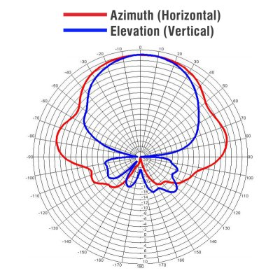 Radiation pattern of a directional antenna