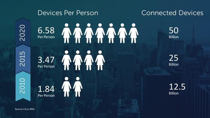 diag-devices-per-person.jpg