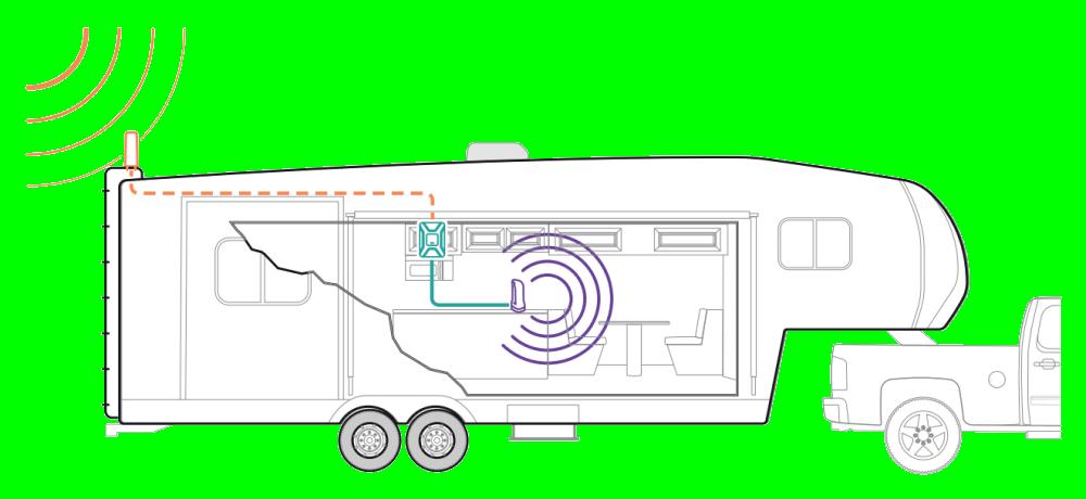 weBoost Drive 4G-X RV 470410 setup diagram