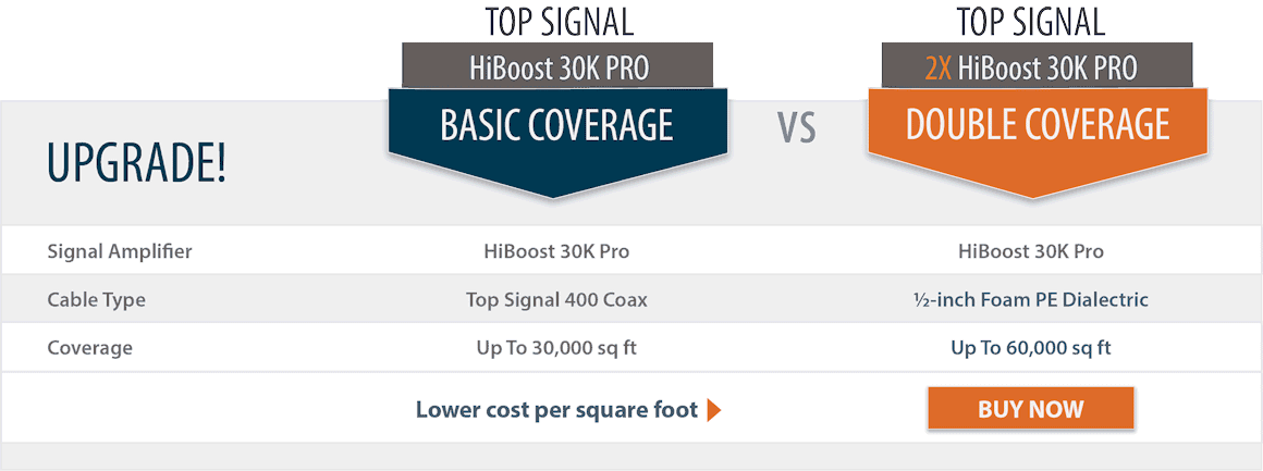 Top Signal 2X HighBoost 30K Pro double coverage comparison chart